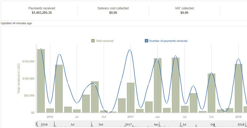 I.4 Million in 2 years blogging