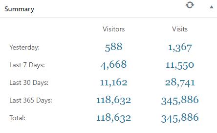 345,886 Blog visits