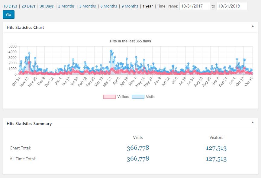 366,778 blog visits